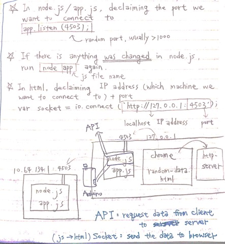 JavaScript Learning Note